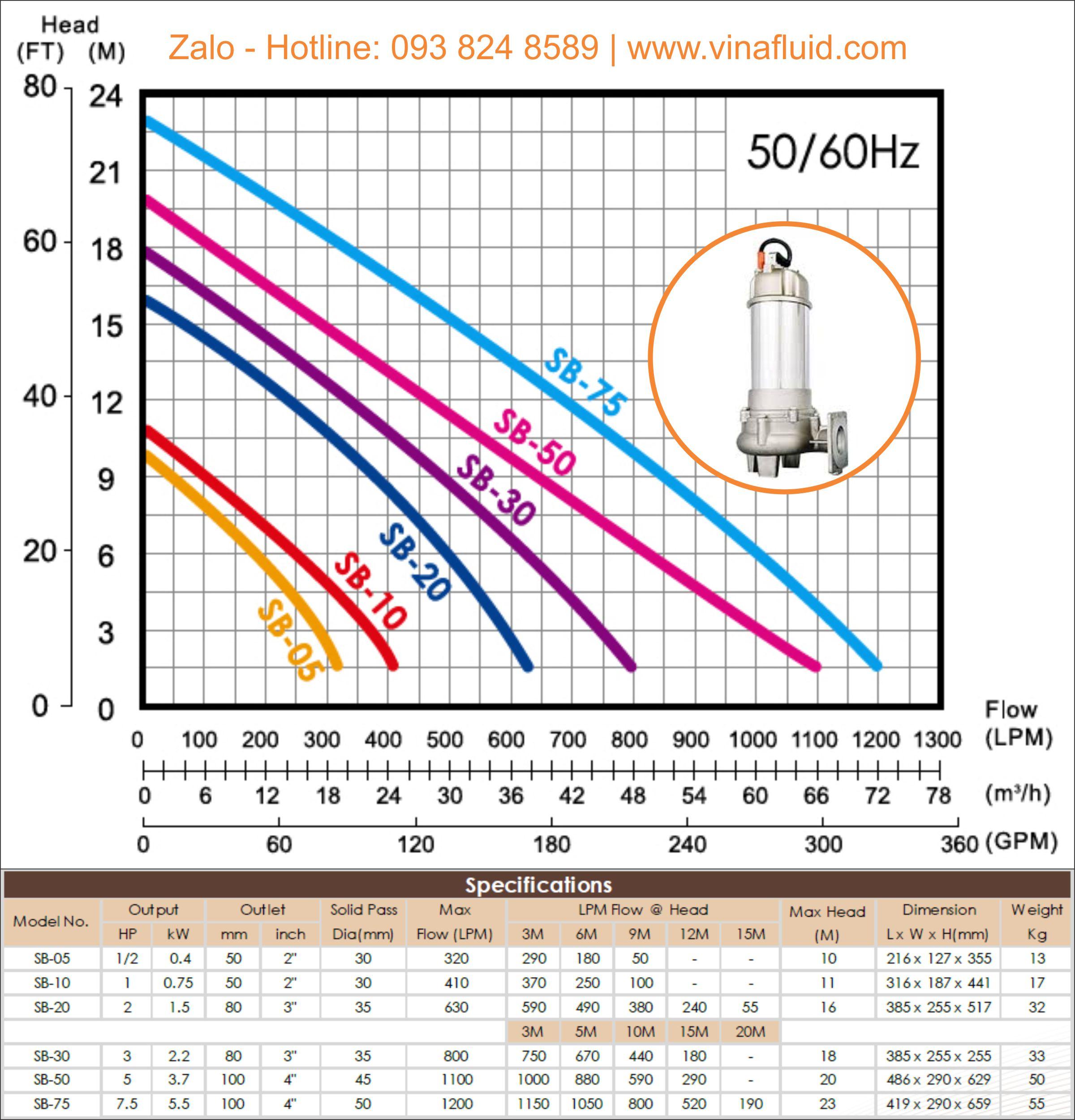 Bơm hóa chất thả chìm - Bơm Axit và nước thải APP dòng SB