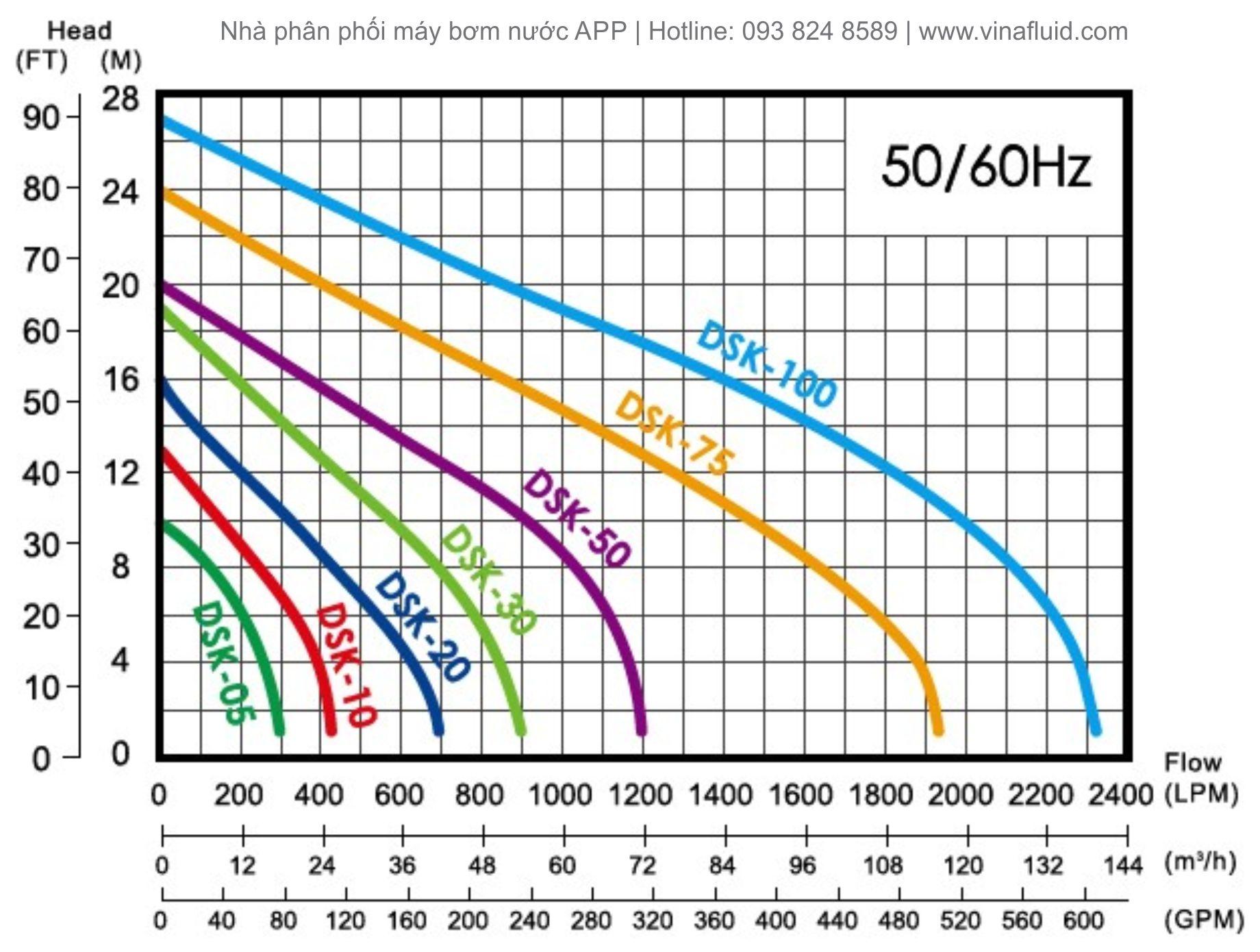 Áp và lưu lượng bơm nước thải cánh cắt rác DSK Series