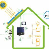 Điện mặt trời hòa lưới lắp mái nhà 3 pha từ 5kW đến 25kW