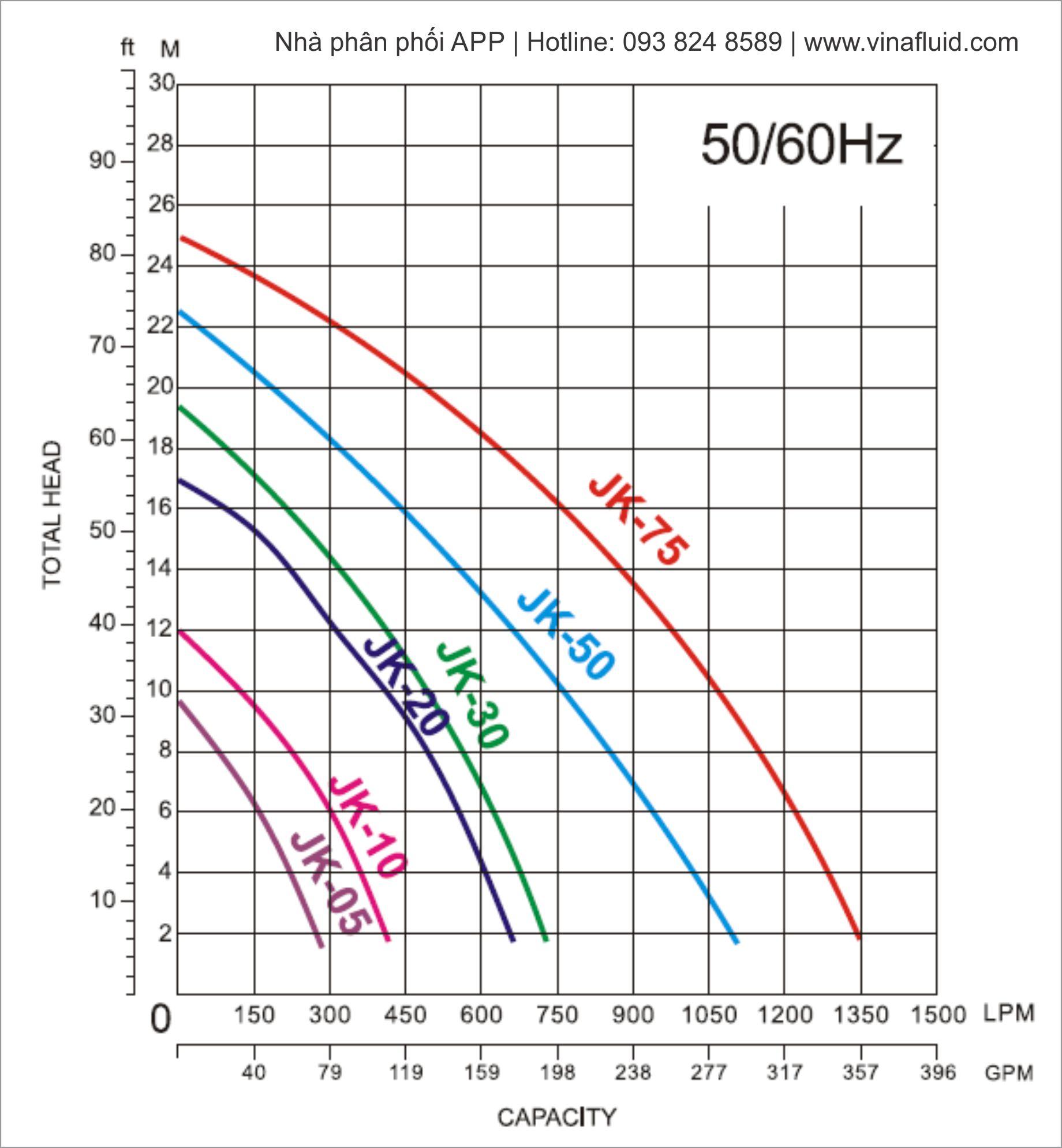 Lưu lượng và áp máy bơm chìm hố móng JK