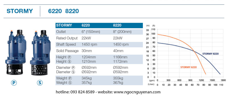 Máy bơm nước thải thả chìm PRORIL STORMY-P 6220 và 8220