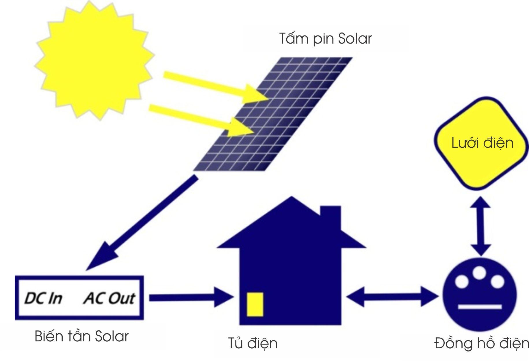 Năng lượng điện mặt trời là tài nguyên vô tận cho tương lai