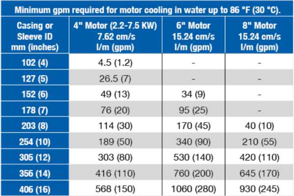 Giải nhiệt cho máy bơm hỏa tiễn